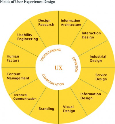 A beginner's guide to understanding UX design