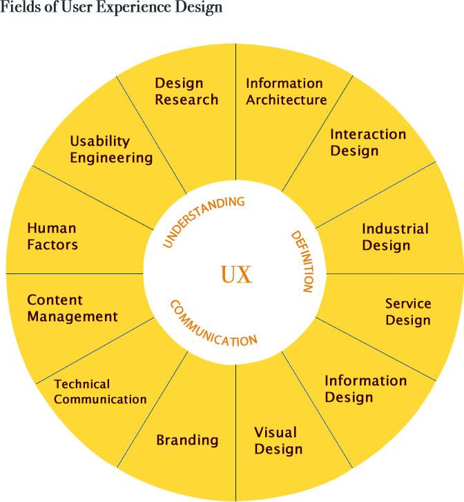 A beginner's guide to understanding UX design