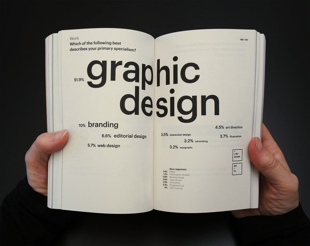 GraphicDesign& – Graphic Designers Surveyed