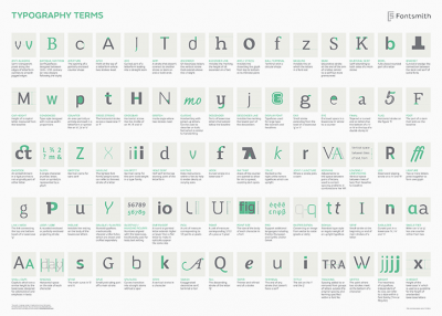 Fontsmith creates the A–Z of typography jargon